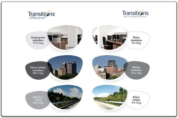 Transitions jämförelse