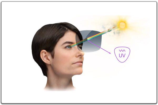 Zeiss UV-skydd